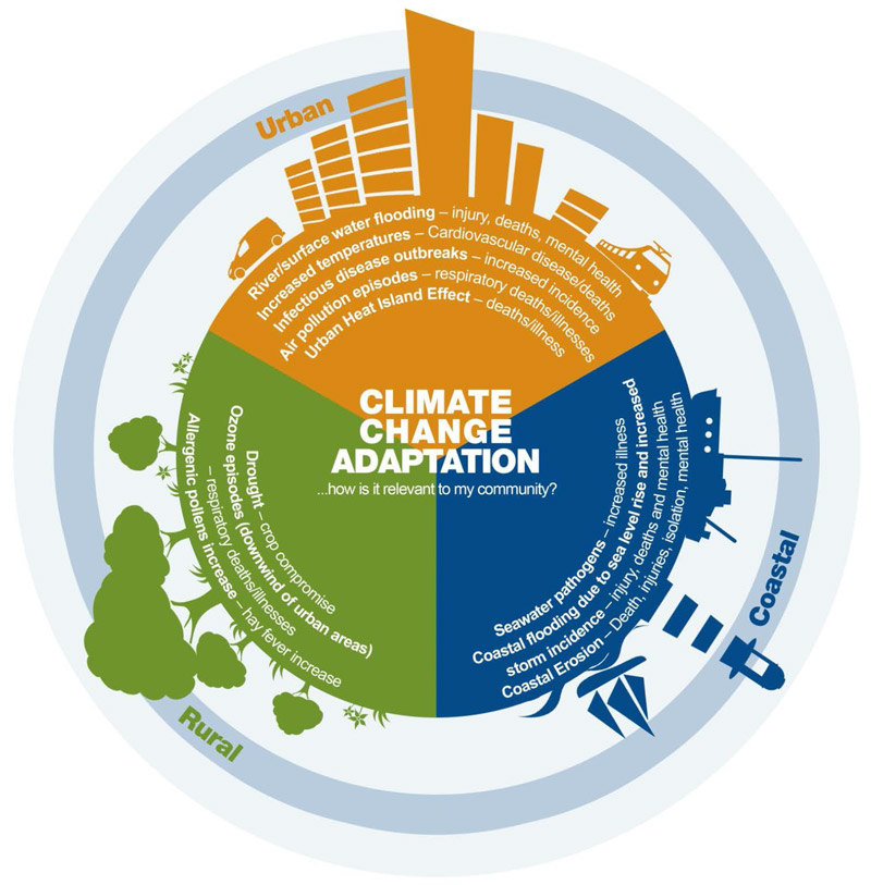 Climate change impacts where you live.